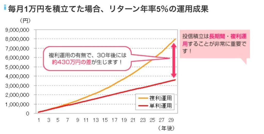 複利運用の運用成果グラフ