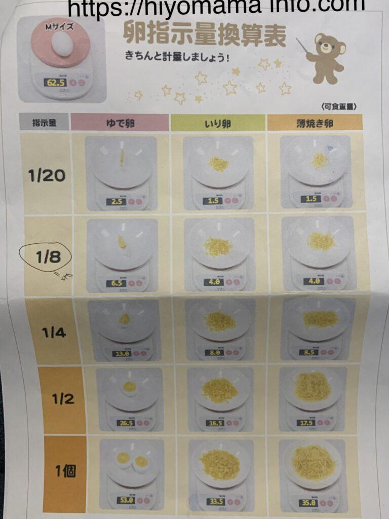 卵指示量換算表